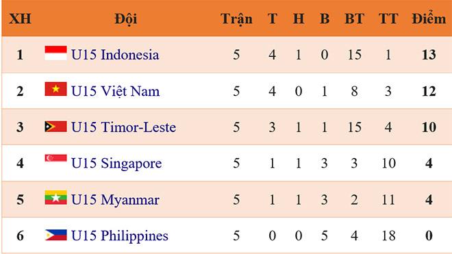 Lịch thi đấu bán kết U15 Đông Nam Á, trực tiếp bóng đá, truc tiep bong da, xem trực tiếp U15 Việt Nam vs U15 Malaysia, U15 Việt Nam vs U15 Malaysia, U15 Việt Nam, bóng đá, xếp hạng bảng A