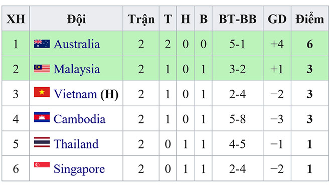 Xếp hạng U18 Đông Nam Á, xếp hạng U18 Việt Nam, U18 Đông Nam Á bảng B, bảng B