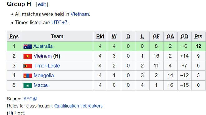 Bong da, bóng đá, ket qua bong da, kết quả bóng đá, kết quả vòng loại U16 châu Á, U16 Việt Nam vs U16 Úc, bxh bảng H, U16 Việt Nam bị loại, tin tức bóng đá hôm nay