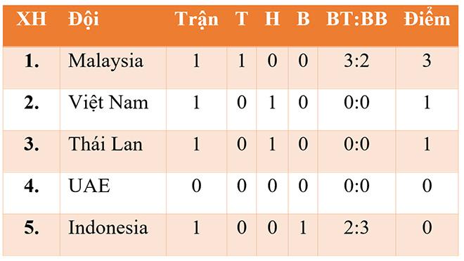 bảng xếp hạng vòng loại World Cup 2022 bảng G, bang xep hang bong da, bảng xếp hạng bóng đá, BXH bóng đá Việt Nam, bang xep hang World Cup 2022, xếp hạng Việt Nam