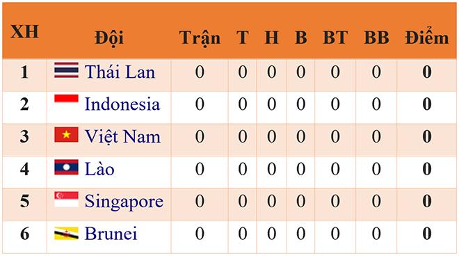 lich thi dau bong da nam SEA Games 2019, lich bong da U22 Việt Nam, lich U22 VN, lịch bóng đá SEA Games 2019, SEA Games 2019, SEA Games 30, U22 VN, U22 Việt Nam, bong da