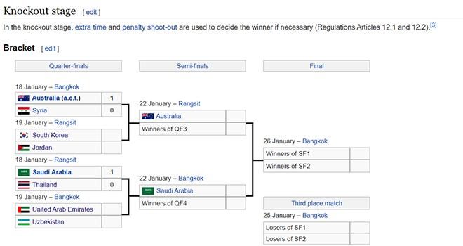 Ket qua bong da hom nay, ket qua bong da, U23 Thái Lan, Văn Hậu, Saudi Arabia vs Thái Lan, Úc vs Syria, kết quả tứ kết U23 châu Á 2020, kết quả Ngoại hạng Anh, bong da