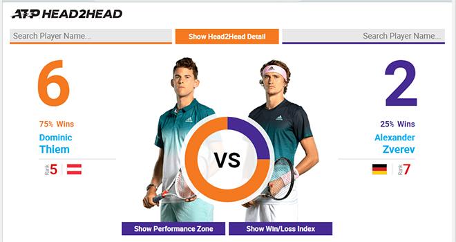 truc tiep Uc mo rong 2020, lịch thi đấu tennis hôm nay, truc tiep tennis, Thiem vs Zverev, Thiem đấu với Zverev, xem tennis trực tuyến, Thể thao TV, TTTV, Úc mở rộng 2020