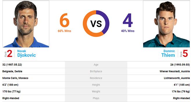 video clip highlights Thiem vs Djokovic, kết quả Thiem vs Djokovic, Kết quả tennis hom nay, Kết quả chung kết Úc mở rộng, kết quả tennis, kết quả quần vợt, Úc mở rộng