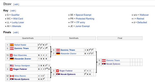 Lich thi dau tennis hom nay, lịch thi đấu chung kết Úc mở rộng, Thiem vs Djokovic, trực tiếp Thiem Djokovic, truc tiep tennis, TTTV, Thể thao TV, xem tennis trực tuyến
