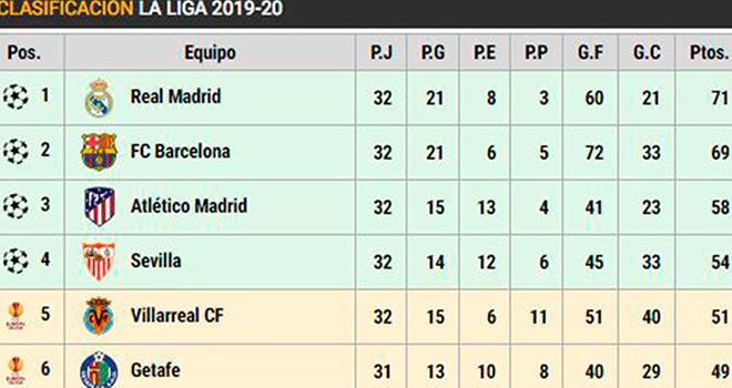Ket qua bong da, Cuộc đua vô địch La Liga, Real Madrid, Barcelona, BXH La Liga, bao giờ Real Madrid vô địch Liga, bóng đá Tây Ban Nha, La Liga, kết quả La Liga, bong da