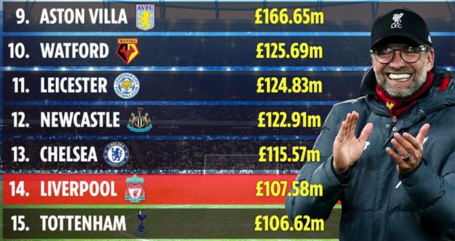 Bong da, Tin tức bóng đá, Tin bóng đá, Chuyển nhượng bóng đá, Liverpool, MU, bóng đá, chuyển nhượng, chi phí chuyển nhượng, Ngoại hạng Anh, bóng đá Anh, Man City, Chelsea