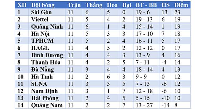Ket qua bong da, TPHCM vs Hà Nội, Video TPHCM 0-3 Hà Nội, Bảng xếp hạng V-League, Kết quả bóng đá, Kết quả V-League, BXH V League, Công Phượng, Bóng đá Việt Nam, V-League