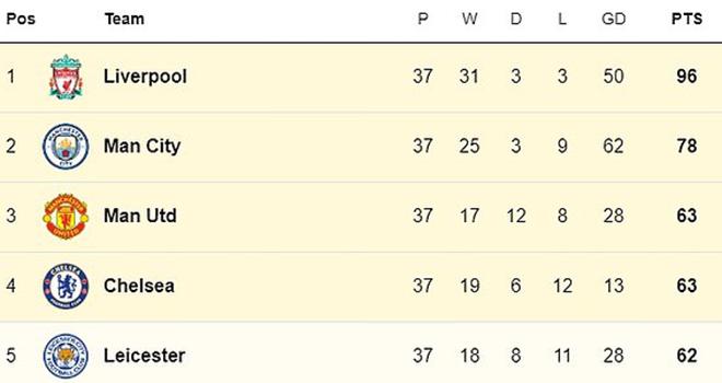 truc tiep bong da, K+, K+PM, Leicester vs MU, Chelsea Wolves, trực tiếp bóng đá Anh, Leicester đấu với MU, trực tiếp Ngoại hạng Anh, cuộc đua Top 4, BXH Ngoại hạng Anh