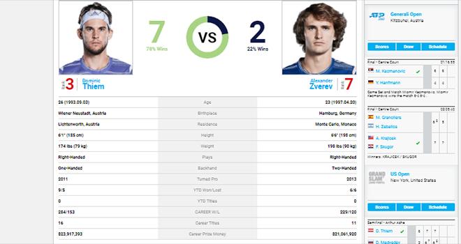 Link xem trực tiếp Zverev vs Thiem, Trực tiếp chung kết đơn nam US Open. TTTV, truc tiep tennis, Zverev vs Thiem, Zverev vs Dominic Thiem, Zverev đấu với Thiem, US Open