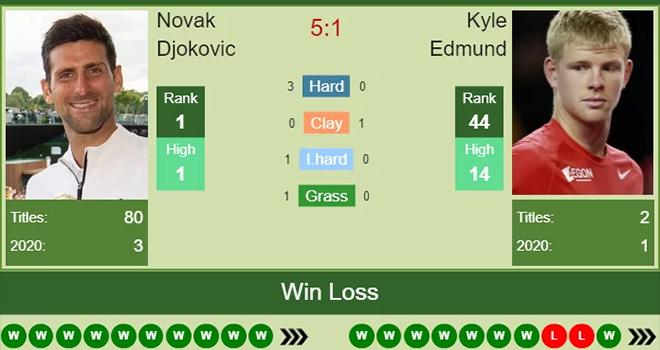 Ket qua US Open, Djokovic vs Edmund, Pliskova vs Garcia, Kết quả Mỹ mở rộng 2020, kết quả đơn nam US Open, kết quả đơn nữ US Open, Djokovic đấu với Edmund, US Open 2020