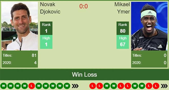 Lich thi dau tennis Roland Garros, Lịch thi đấu Pháp mở rộng, Djokovic vs Ymer, truc tiep tennis, trực tiếp quần vợt, trực tiếp Djokovic Ymer, Djokovic đấu với Ymer, TTTV