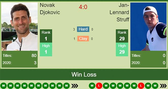 Lich thi dau US Open 2020, Djokovic vs Struff, Lịch thi đấu Mỹ mở rộng 2020, TTTV, lịch phát sóng US Open 2020, US Open 2020, truc tiep tennis, US Open 2020, Mỹ mở rộng