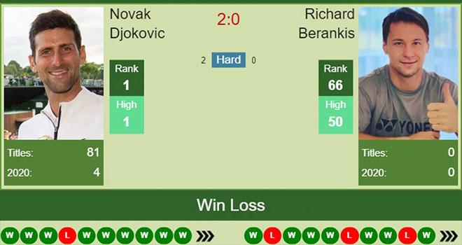 Lich thi dau Roland Garros, Djokovic vs Berankis, Lịch thi đấu tennis hom nay, djokovic đấu với Berankis, lịch thi đấu Pháp mở rộng, truc tiep tennis, trực tiếp quần vợt