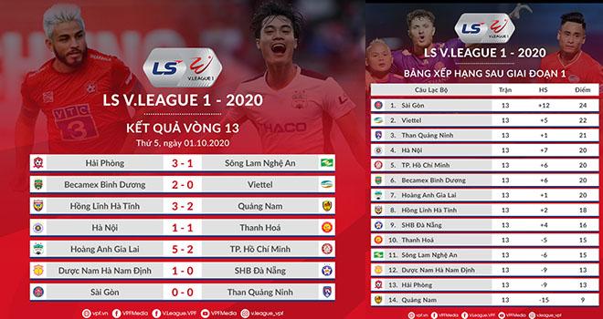Bảng xếp hạngV-League 2020, Kết quả bóng đá V-Leaguevòng 13, BXH V-League 2020, Kết quả V-League, HAGL vs TPHCM, Hà Nội vs Thanh Hóa, Bình Dương vs Viettel, Kqbd
