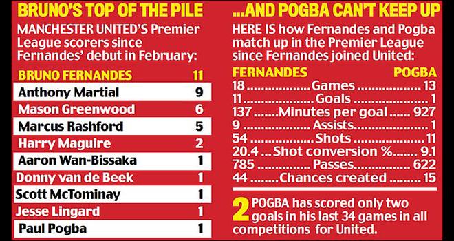 MU, Tin bóng đá MU, Ole loại Pogba vì Bruno Fernandes, Bảng xếp hạng bóng đá Anh, kết quả Ngoại hạng Anh, Newcastle vs MU, Pogba, Bruno Fernandes, Ole Solskjaer, Rashford