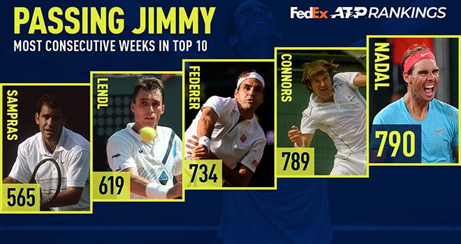Rafael Nadal, Bảng xếp hạng ATP, BXH ATP, Nadal phá kỷ lục của Jimmy Connors, Nadal, Jimmy Connors, Top 10 ATP, Djokovic, Federer, Paris Masters, lịch thi đấu tennis