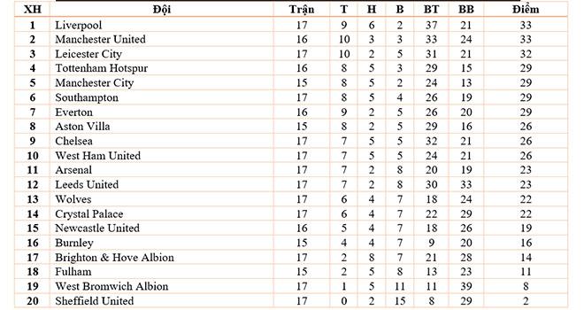 MU, Burnley vs MU, Bảng xếp hạng Ngoại hạng Anh, Lịch thi đấu bóng đá Anh. Ole, cuộc đua vô địch Ngoại hạng Anh, MU vượt qua Liverpool, MU chiếm ngôi đầu, Ole phát biểu