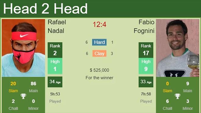 Kết quả Australian Open hôm nay: Nadal thắng dễ Fognini, thẳng tiến vào tứ kết