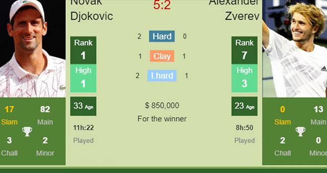 Djokovic vs Zverev, Djokovic đấu với Zverev, trực tiếp Djokovic vs Zverev, trực tiếp Australian open, trực tiếp Úc mở rộng, lịch thi đấu Australian open, lịch thi đấu Úc mở rộng, TTTV, Thể thao TV, trực tiếp tennis