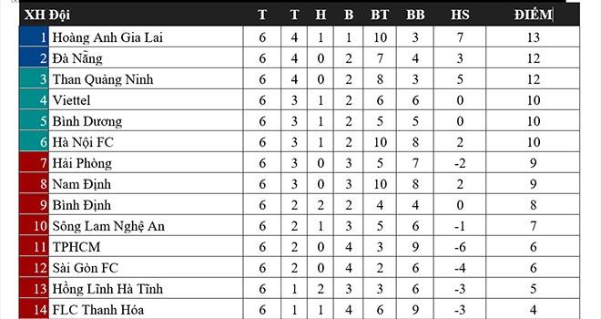 Bảng xếp hạng V-League, bxh v-league, kết quả v-league, Hà Nội vs Hà Tĩnh