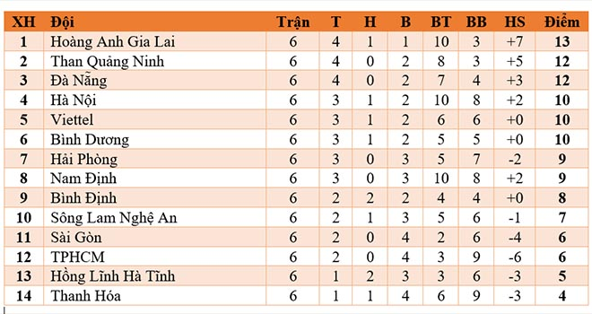 Bảng xếp hạng V-League, bxh V-League, bxh vleague, bảng xếp hạng vleague, kết quả v-league, kết quả Hà Nội vs Hà Tĩnh