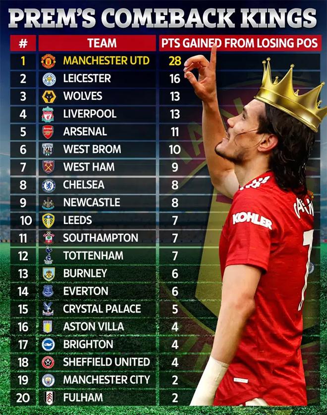 MU, MU lội ngược dòng, Ngoại hạng Anh đá một hiệp, MU phải đua trụ hạng, BXH Anh, thống kê MU, tin bóng đá MU, tin tức MU, bảng xếp hạng Ngoại hạng Anh, Tottenham vs MU