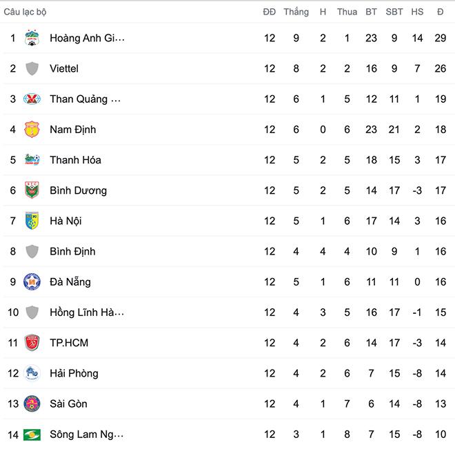 Cuộc đua vô địch V League, Kết quả vòng 12 V League, BXH V League, HAGL, Viettel, HAGL vs Bình Dương, Đà Nẵng vs Viettel, cuộc đua vô địch, V League, ket qua bong da
