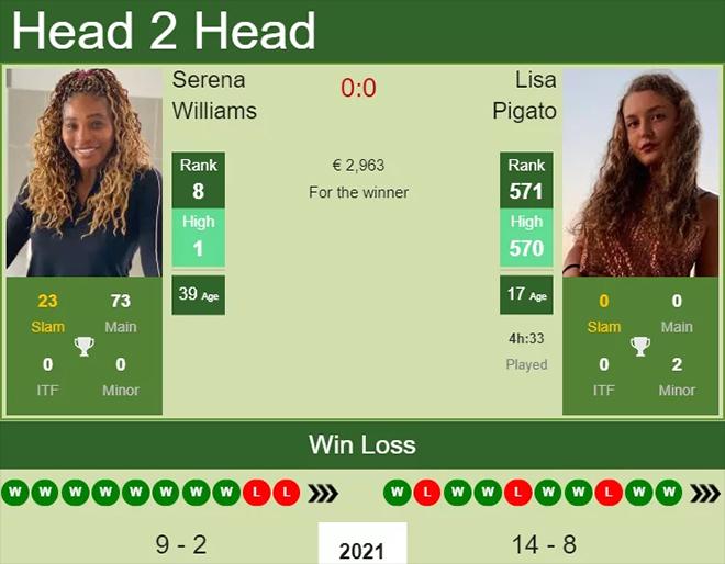 Lịch thi đấu tennis, Trực tiếp tennis, Serena tái xuất, Serena vs Lisa Pigato, lịch thi đấu quần vợt, trực tiếp quần vợt, trực tiếp Serena vs Lisa Pigato, Serena Williams