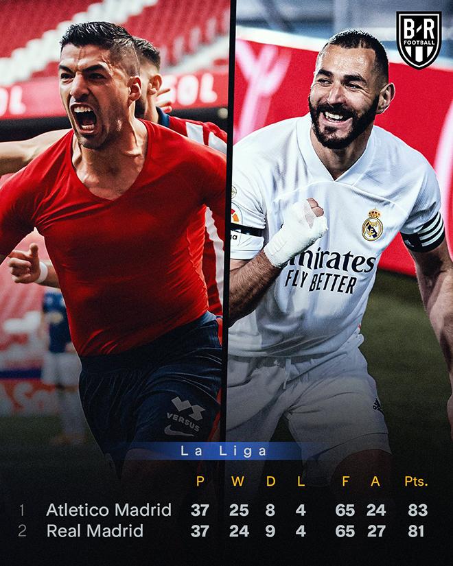 Cuộc đua vô địch La Liga, kết quả La Liga vòng 37, bxh La Liga, lịch thi đấu La Liga vòng 38, bảng xếp hạng bóng đá Tây Ban Nha, Barcelona, Real Madrid, Atletico Madrid