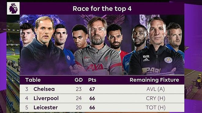 K+, K+PM, Trực tiếp bóng đá, Liverpool vs Crystal Palace, Aston Villa vs Chelsea, Leicester vs Tottenham, Wolves vs MU, link xem trực tiếp bóng đá, BXH bóng đá Anh, top 4