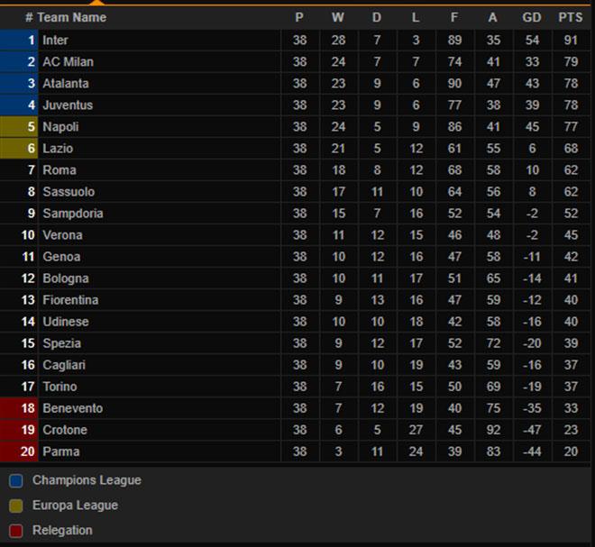 Kết quảbóng đá Italia vòng cuối, Atalanta vs Milan, Bologna vs Juventus, Bảng xếp hạng bóng đá Italia, BXH bóng đá Serie A mới nhất, Kết quả bóng đá Ý vòng cuối cùng