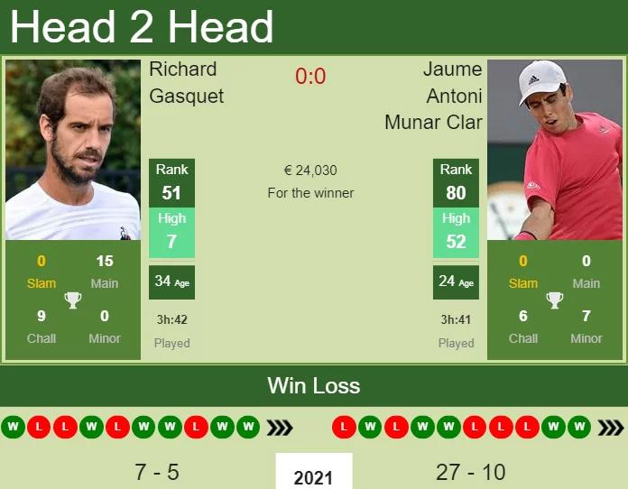 Gasquet vs Jaume Munar, lịch thi đấu quần vợt, trực tiếp quân vợt