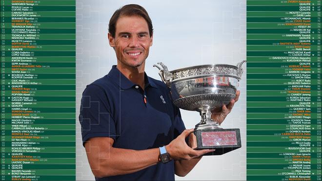 Bốc thăm Roland Garros, Djokovic, Nadal, Federer, Kết quả bốc thăm Roland Garros, lịch thi đấu Roland Garros, lịch thi đấu Pháp mở rộng, lịch phát sóng Roland Garros