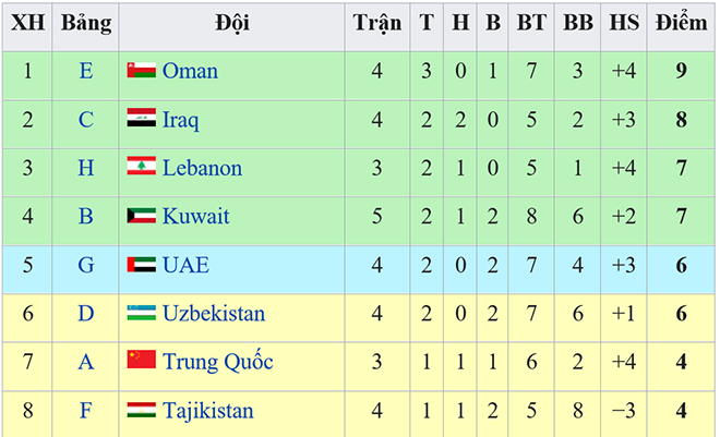 bảng xếp hạng các đội nhì, bảng xếp hạng vòng loại world cup 2022