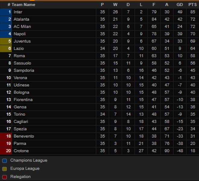 bảng xếp hạng serie a, lịch thi đấu serie a, Juventus vs Milan