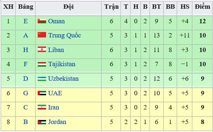 Bảng xếp hạng các đội nhì bảng vòng loại World Cup 2022 khu vực châu Á, cuộc đua các đội nhì bảng, các đội giành vé vòng loại World Cup 2022, kết quả bóng đá