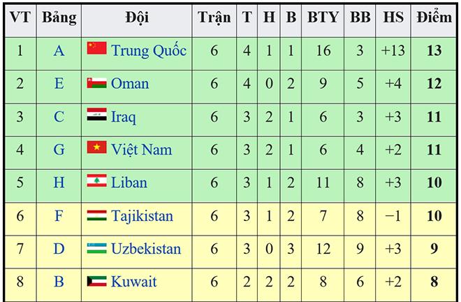 lịch thi đấu vòng loại World Cup 2022 thứ 3 châu Á, bóng đá Việt Nam, kết quả bốc thăm vòng loại World Cup, Việt Nam, bảng đấu của Việt Nam, tuyển Việt Nam, Trung Quốc