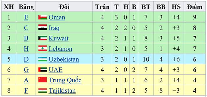 Bảng xếp hạng các đội nhì, bảng xếp hạng vòng loại world cup 2022 khu vực châu Á, lịch thi đấu vòng loại world cup 2022