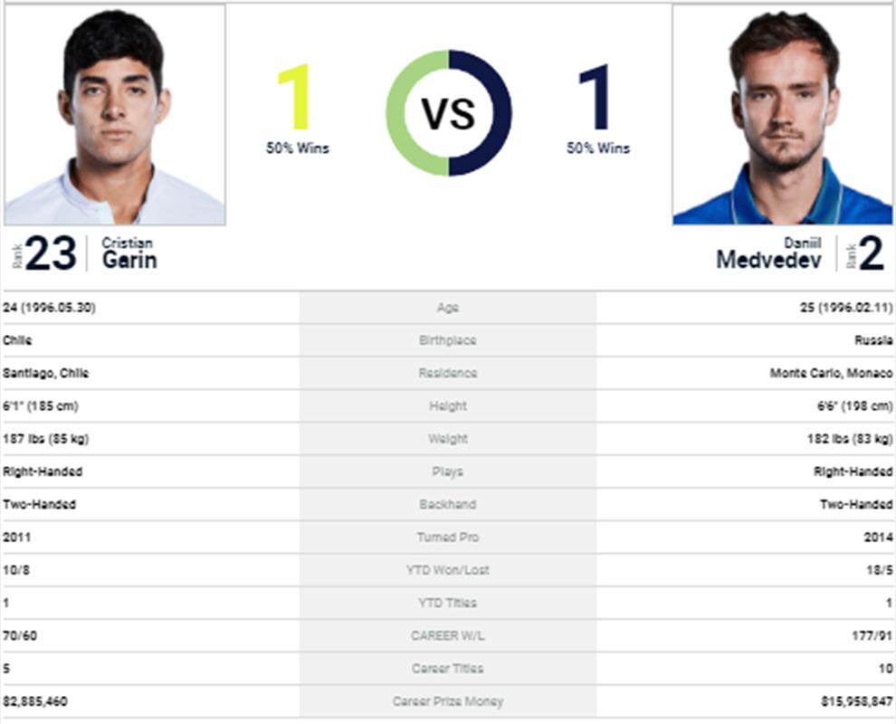 Lịch thi đấu Roland Garros hôm nay, Lịch thi đấu tennis: Garin vs Medvedev, TTTV, trực tiếp Garin Medvedev, trực tiếp tennis, lịch phát sóng Roland Garros, Pháp mở rộng