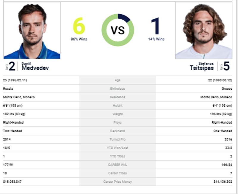 Lịch thi đấu Roland Garros hôm nay, Trực tiếp tennis, Tsitsipas vs Medvedev, lịch thi đấu tennis, lịch thi đấu Pháp mở rộng, trực tiếp Tsitsipas vs Medvedev, TTTV