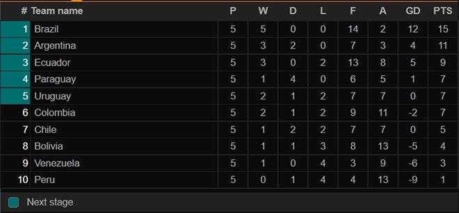 bảng xếp hạng khu vực Nam Mỹ, bảng xếp hạng Nam Mỹ, vòng loại world cup, Brazil, argentina, lịch thi đấu bóng đá, trực tiếp bóng đá