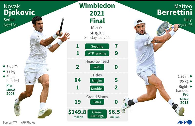 Link xem trực tiếp tennis Djokovic vs Berrettini, Trực tiếp chung kết đơn nam Wimbledon 2021, TTTV, trực tiếp Djokovic vs Berrettini, trực tiếp tennis, trực tiếp quần vợt