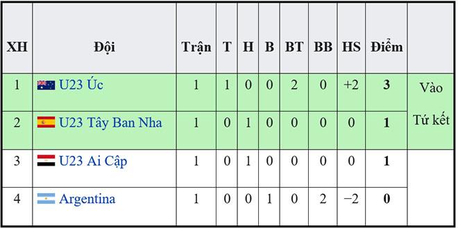 Bảng xếp hạng môn bóng đá nam Olympic 2021, BXH bóng đá Olympic 2021 mới nhất, bảng xếp hạng bóng đá nam, BXH bóng đá nam, Kết quả bóng đá nam Olympic 2021, Olympic 2021