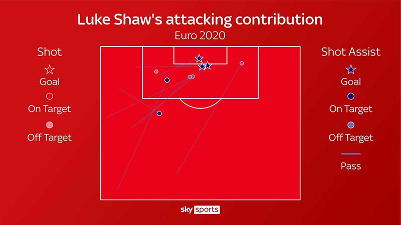 keo nha cai, keo bong da, tỷ lệ kèo nhà cái, soi kèo Anh vs Đan Mạch, nhận định bóng đá, Đan Mạch vs Anh, VTV3, VTV6, trực tiếp bóng đá hôm nay, xem EURO 2021, Luke Shaw