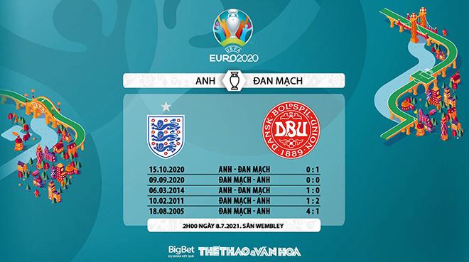 keo nha cai, keo bong da, kèo nhà cái, soi kèo Anh vs Đan Mạch, kèo bóng đá Anh vs Đan Mạch, VTV6, VTV3, trực tiếp bóng đá hôm nay, ty le keo, tỷ lệ kèo, EURO 2021