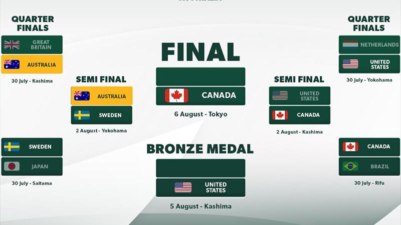 VTV5, truc tiep bong da, nữ Thụy Điển vs Úc, vtv5 tây nam bộ, VTV6, trực tiếp bóng đá hôm nay, xem bóng đá, Olympic 2021, truc tiep bong da nu, Thụy Điển vs Úc