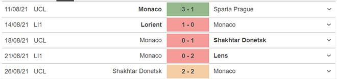 keo nha cai, kèo nhà cái, soi kèo Troyes vs Monaco, nhận định bóng đá, nhan dinh bong da, kèo bóng đá, Troyes, Monaco, tỷ lệ kèo, Ligue 1, bóng đá Pháp, Troyes vs Monaco