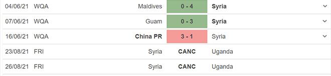 keo nha cai, kèo nhà cái, soi kèo Iran vs Syria, nhận định bóng đá, nhan dinh bong da, Iran, Syria, kèo bóng đá, tỷ lệ kèo, vòng loại World Cup 2022 châu Á
