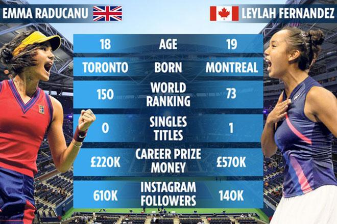 Xem trực tiếp tennis Raducanu vs Leylah Fernandez, trực tiếp tennis, truc tiep tennis, bán kết US Open 2021, Mỹ mở rộng 2021, US Open 2021, Raducanu, Leylah Fernandez